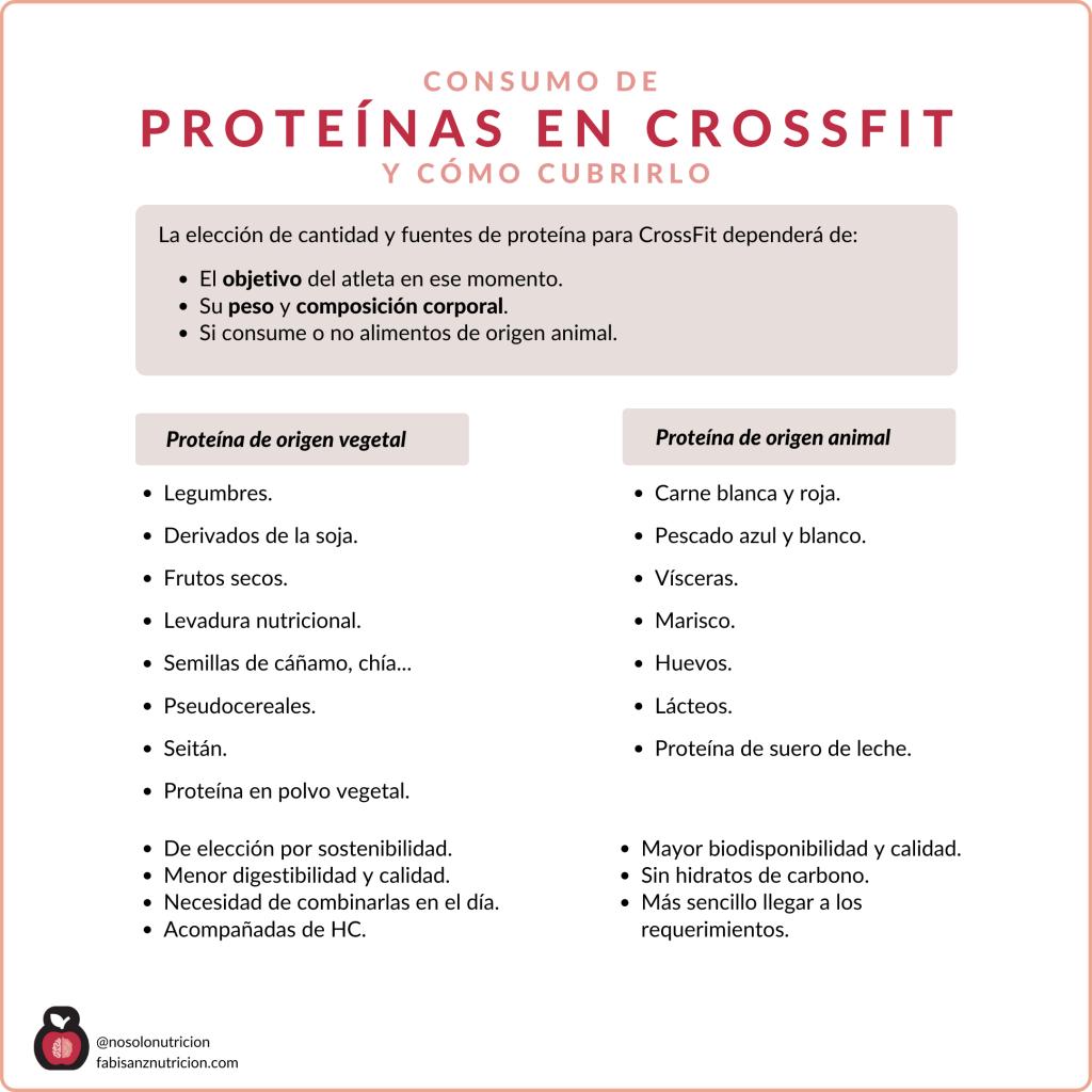 Proteínas en CrossFit